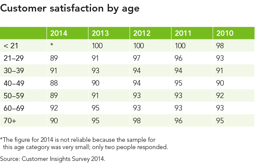 Customer-satisfaction-by-age_large